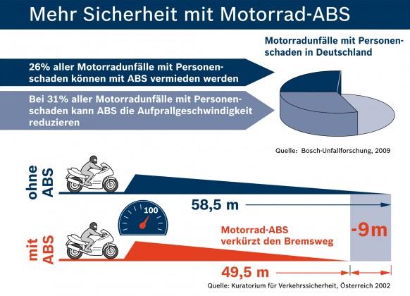 ABS bei Motorrädern